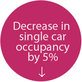 Roundel 'Decrease in single car occupancy by 5%'